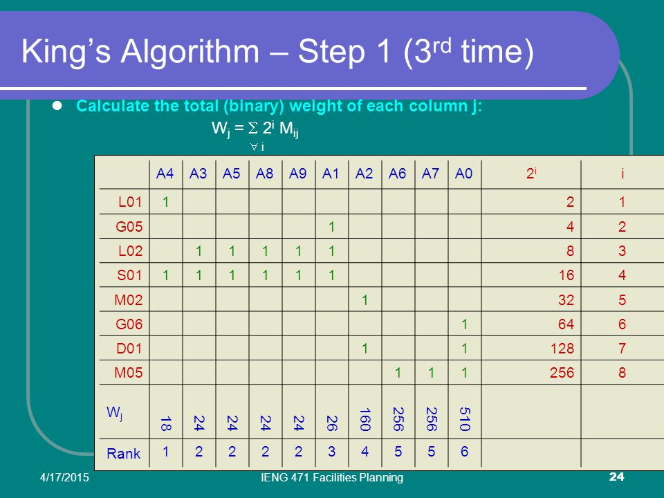 King's Algorithm – Step 1 (3rd time)