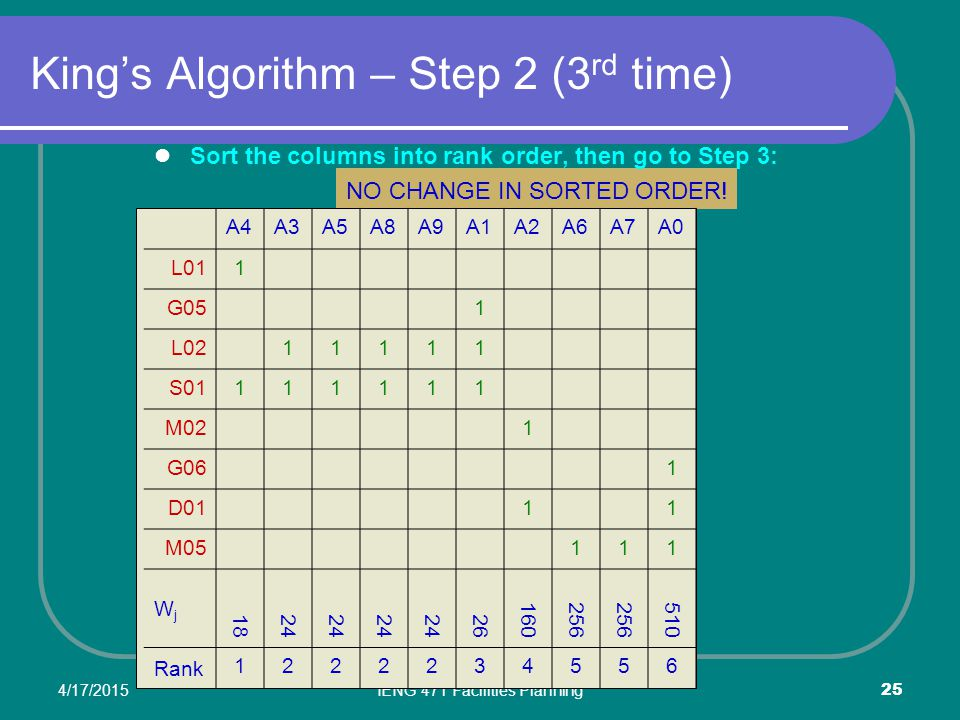 King's Algorithm – Step 2 (3rd time)