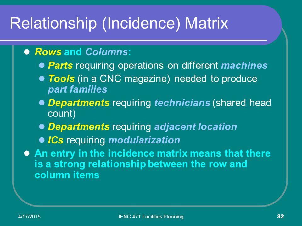 Relationship (Incidence) Matrix