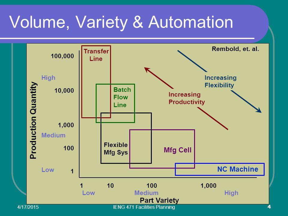 Volume, Variety & Automation