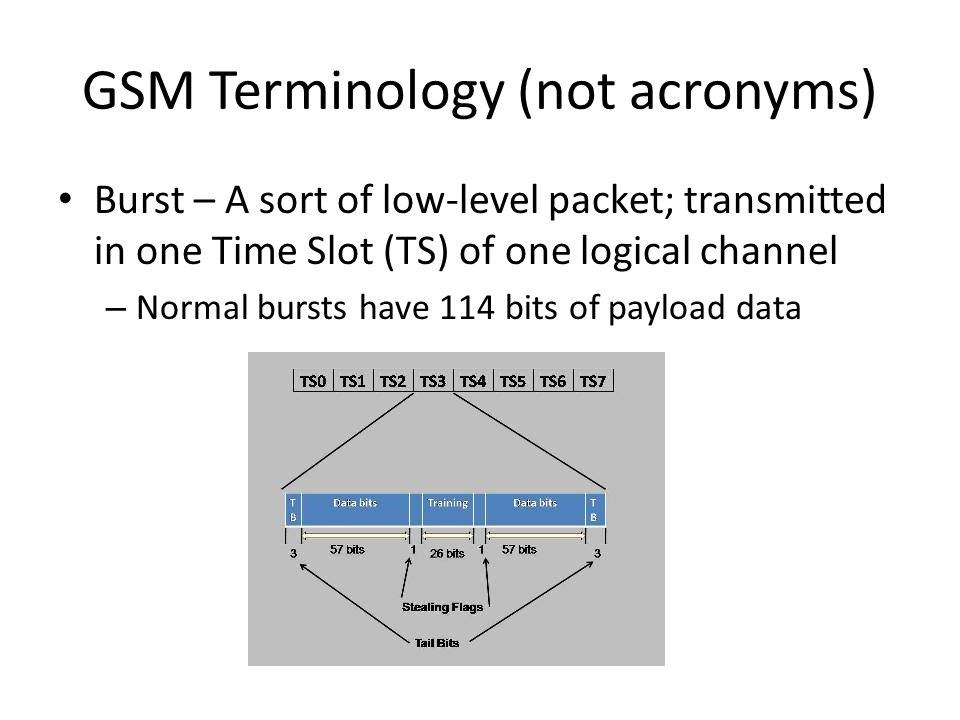 GSM Terminology (not acronyms)