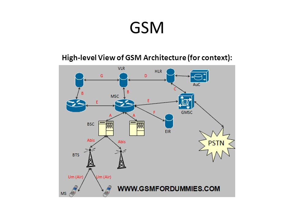 High-level View of GSM Architecture (for context):