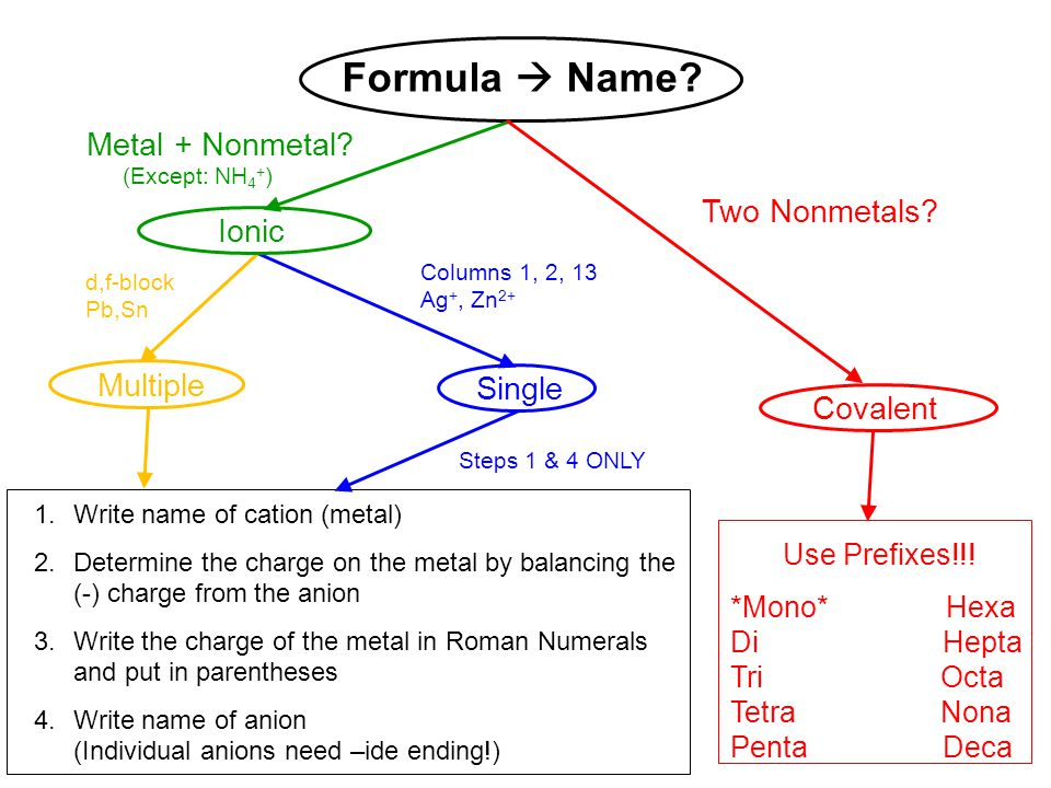 Formula  Name Metal + Nonmetal Two Nonmetals Ionic Multiple Single