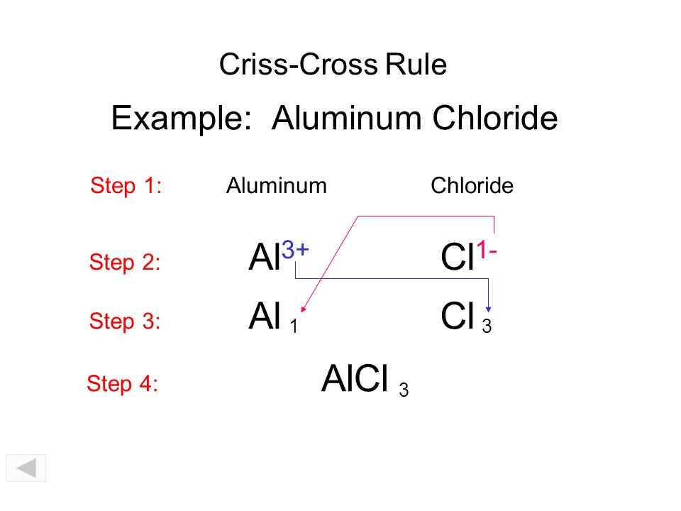 Example: Aluminum Chloride