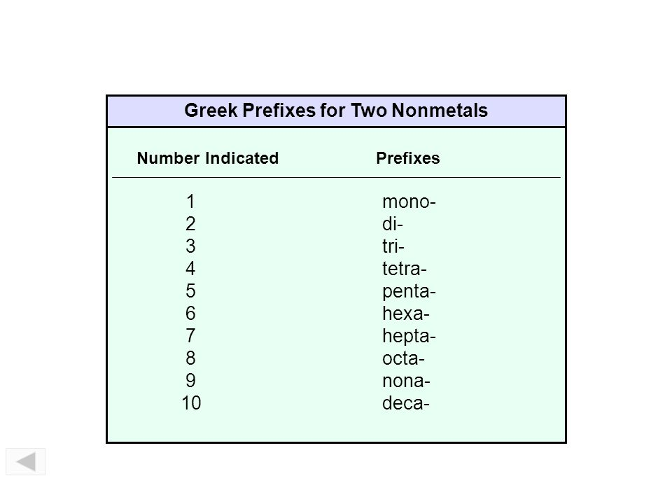 Prefixes – Binary Molecular Compounds