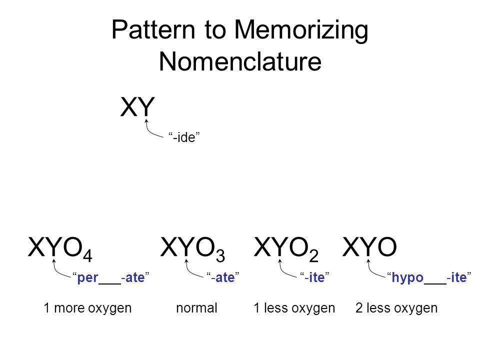 Pattern to Memorizing Nomenclature