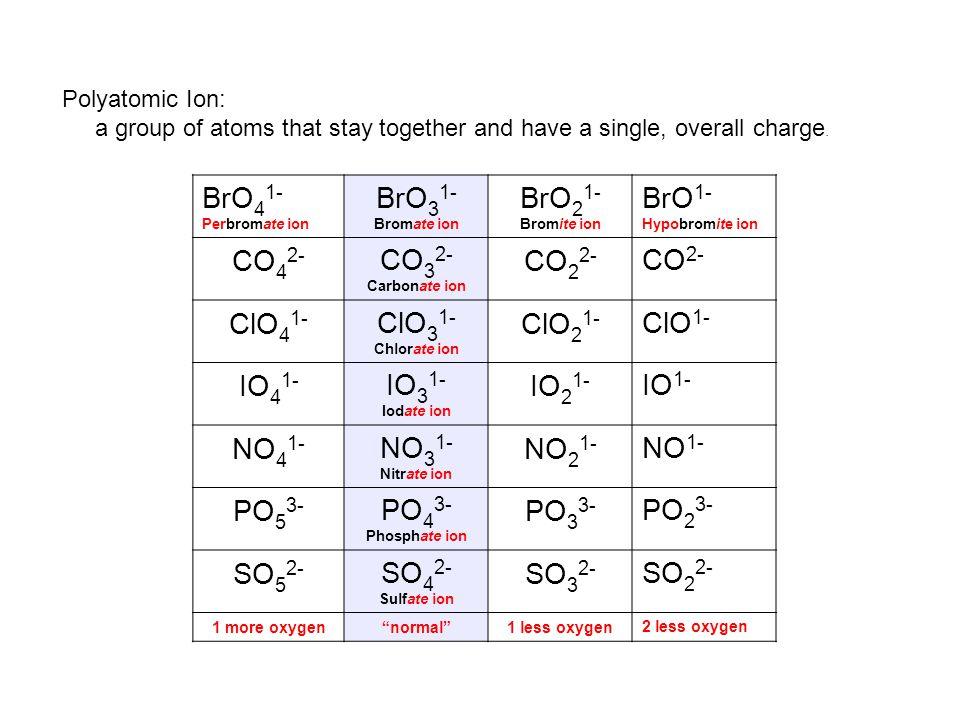 BrO41- BrO31- BrO21- BrO1- CO42- CO32- CO22- CO2- ClO41- ClO31- ClO21-