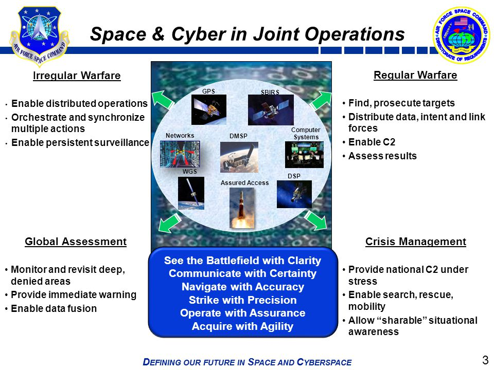 Space & Cyber in Joint Operations