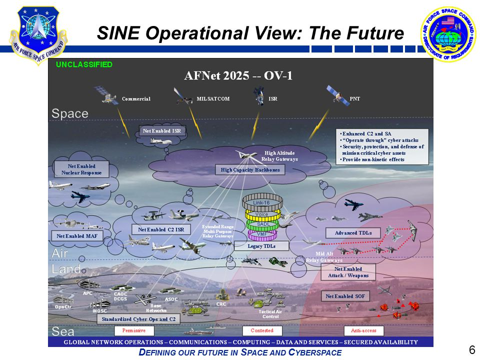 SINE Operational View: The Future