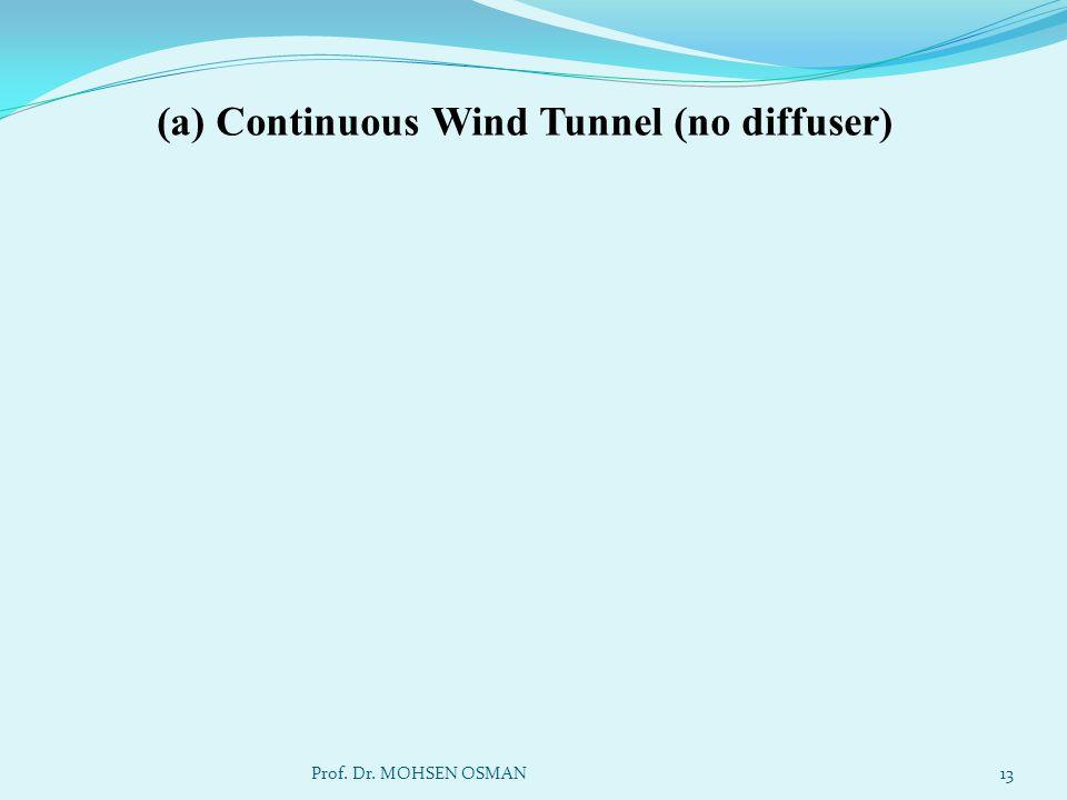 (a) Continuous Wind Tunnel (no diffuser)