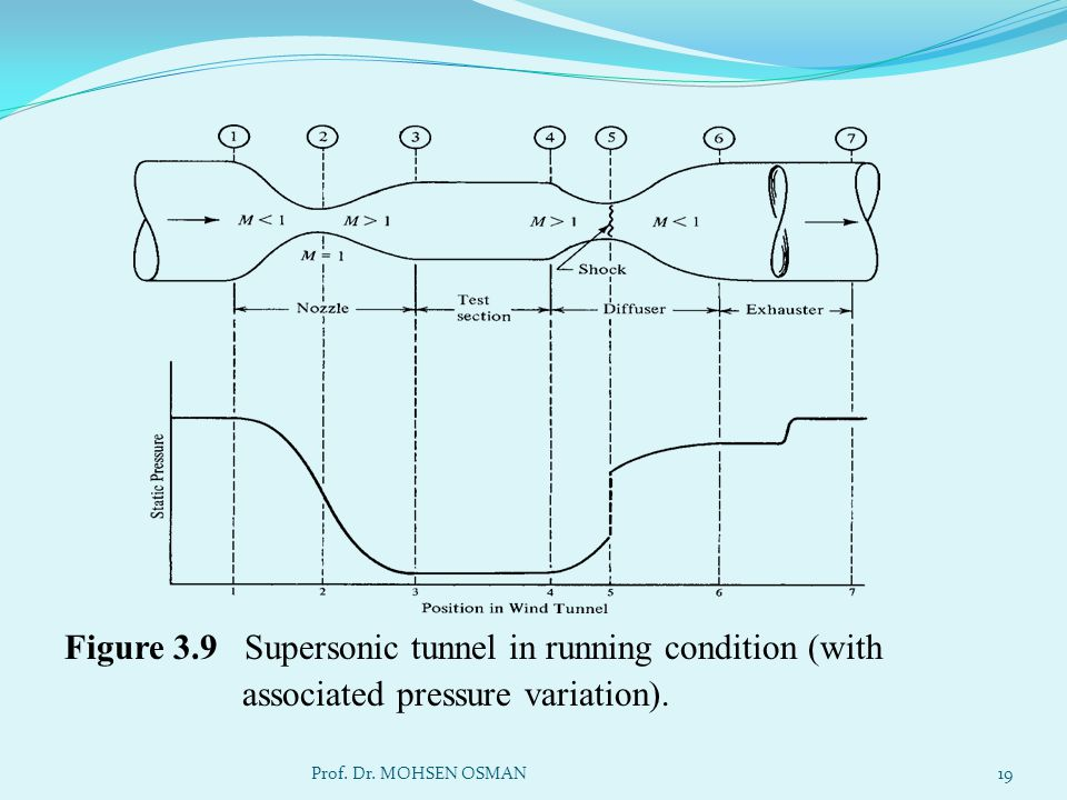 Figure 3.9 Supersonic tunnel in running condition (with associated pressure variation).