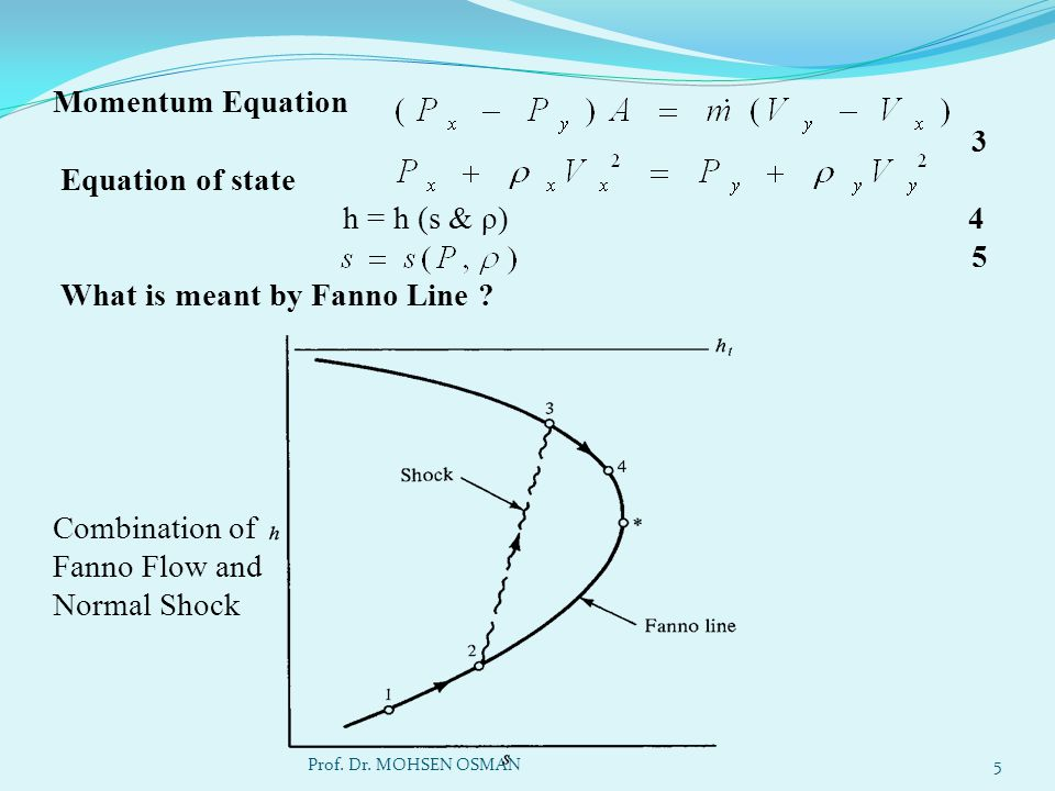 Momentum Equation 3 Equation of state h = h (s & ρ) 4 5 What is meant by Fanno Line Combination of Fanno Flow and Normal Shock