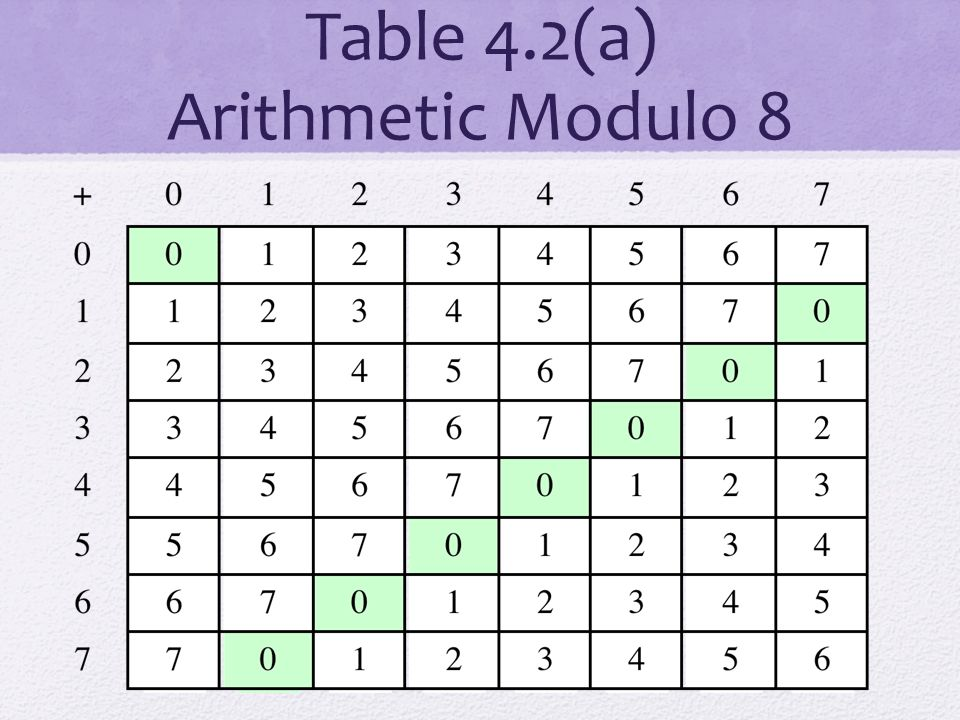 Table 4.2(a) Arithmetic Modulo 8
