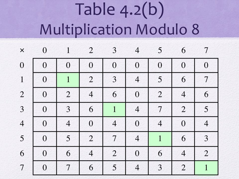 Table 4.2(b) Multiplication Modulo 8