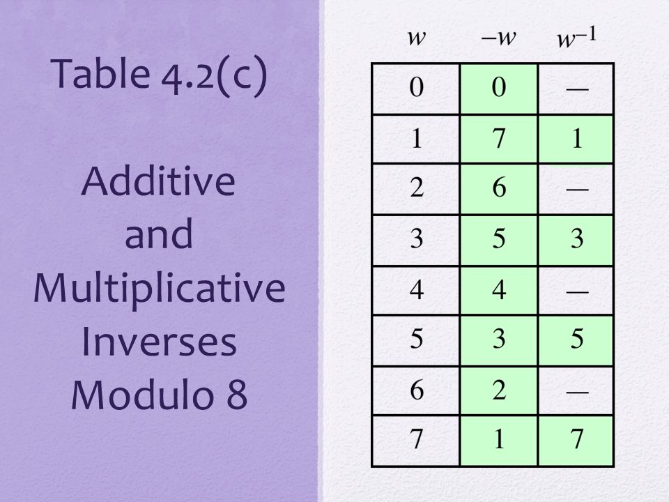 Table 4.2(c) Additive and Multiplicative Inverses Modulo 8