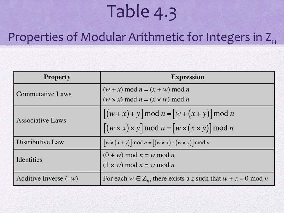 Table 4.3 Properties of Modular Arithmetic for Integers in Zn