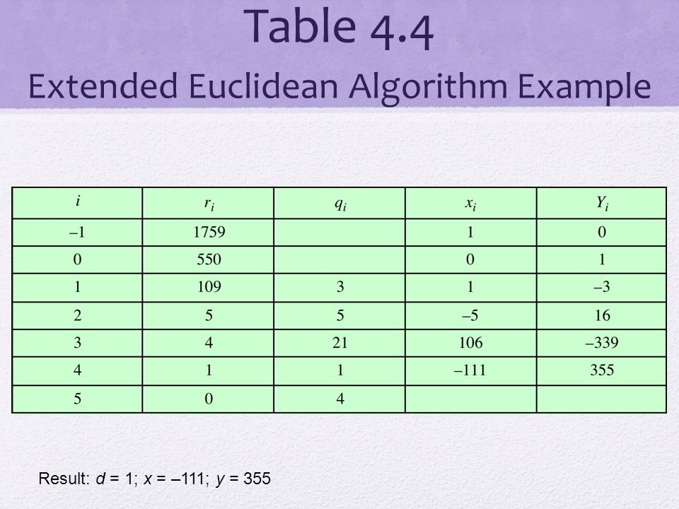 Table 4.4 Extended Euclidean Algorithm Example