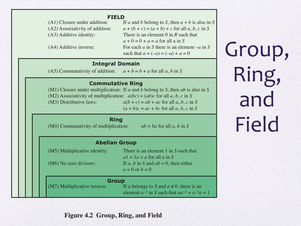 Group, Ring, and Field Figure 4.2 summarizes the axioms that define groups, rings, and fields.