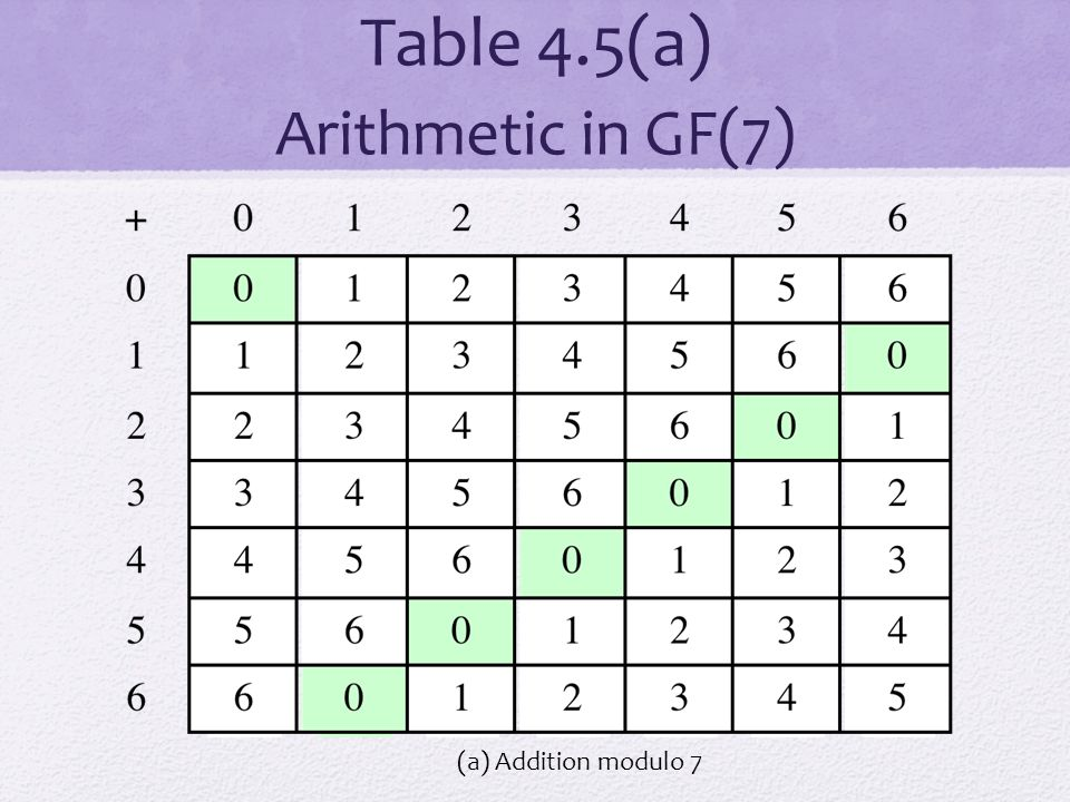 Table 4.5(a) Arithmetic in GF(7)