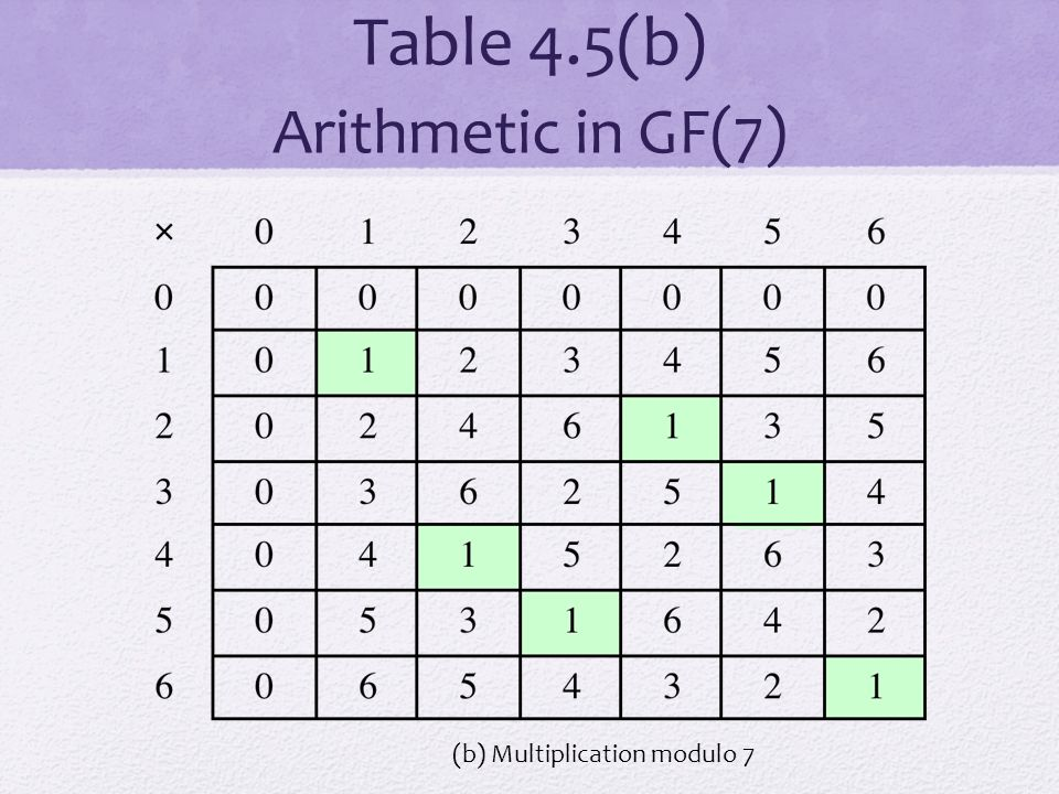 Table 4.5(b) Arithmetic in GF(7)