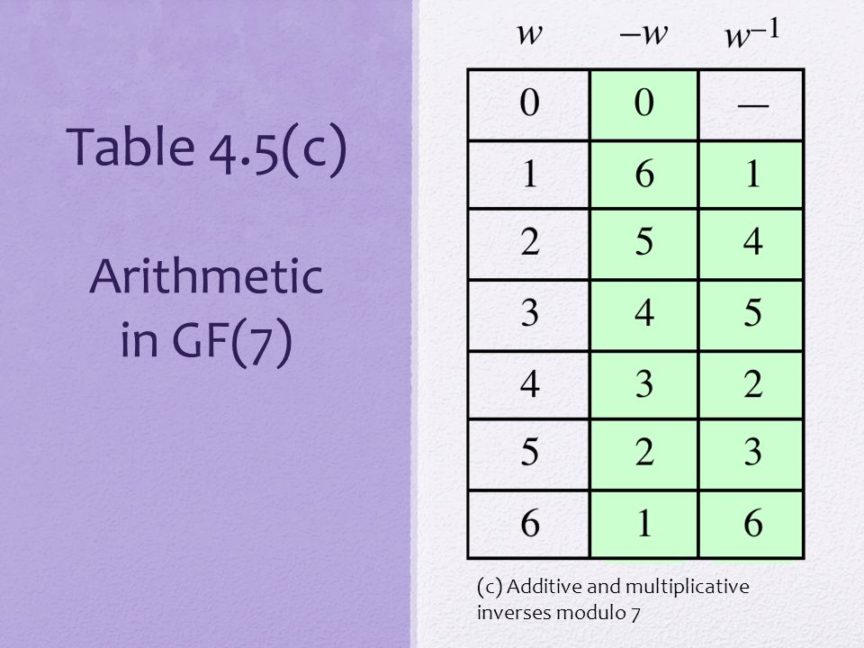 Table 4.5(c) Arithmetic in GF(7)
