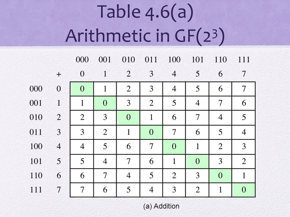 Table 4.6(a) Arithmetic in GF(23)