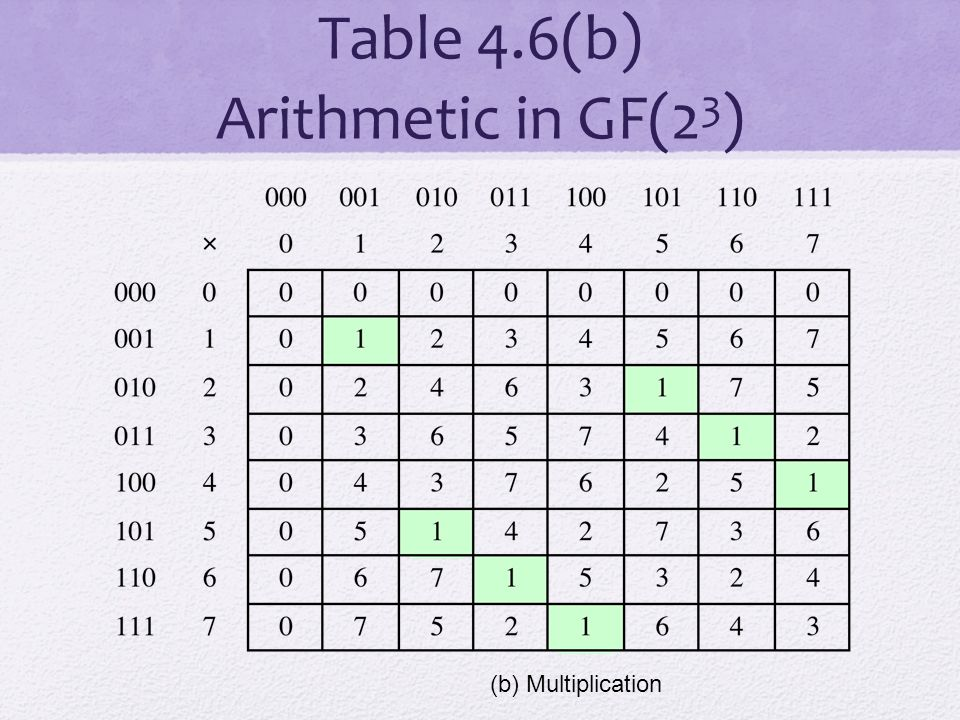 Table 4.6(b) Arithmetic in GF(23)