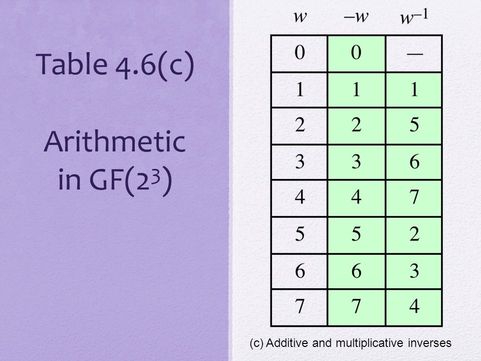 Table 4.6(c) Arithmetic in GF(23)