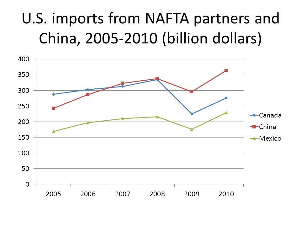 U.S. imports from NAFTA partners and China, 2005-2010 (billion dollars)