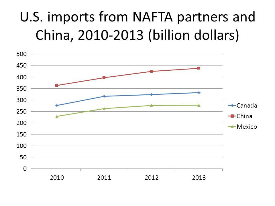 U.S. imports from NAFTA partners and China, 2010-2013 (billion dollars)