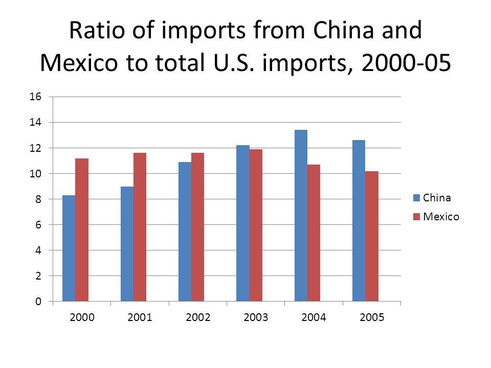 Ratio of imports from China and Mexico to total U.S. imports, 2000-05
