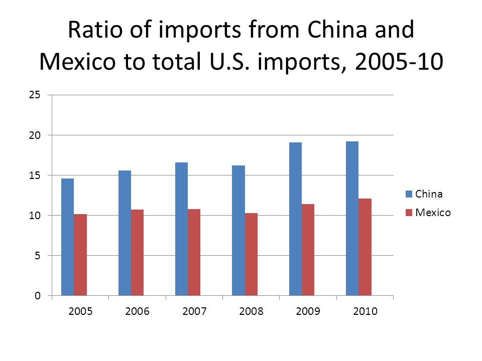 Ratio of imports from China and Mexico to total U.S. imports, 2005-10