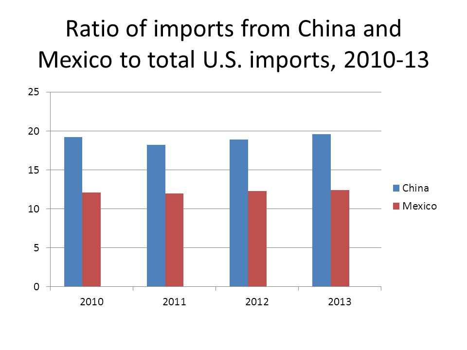Ratio of imports from China and Mexico to total U.S. imports, 2010-13