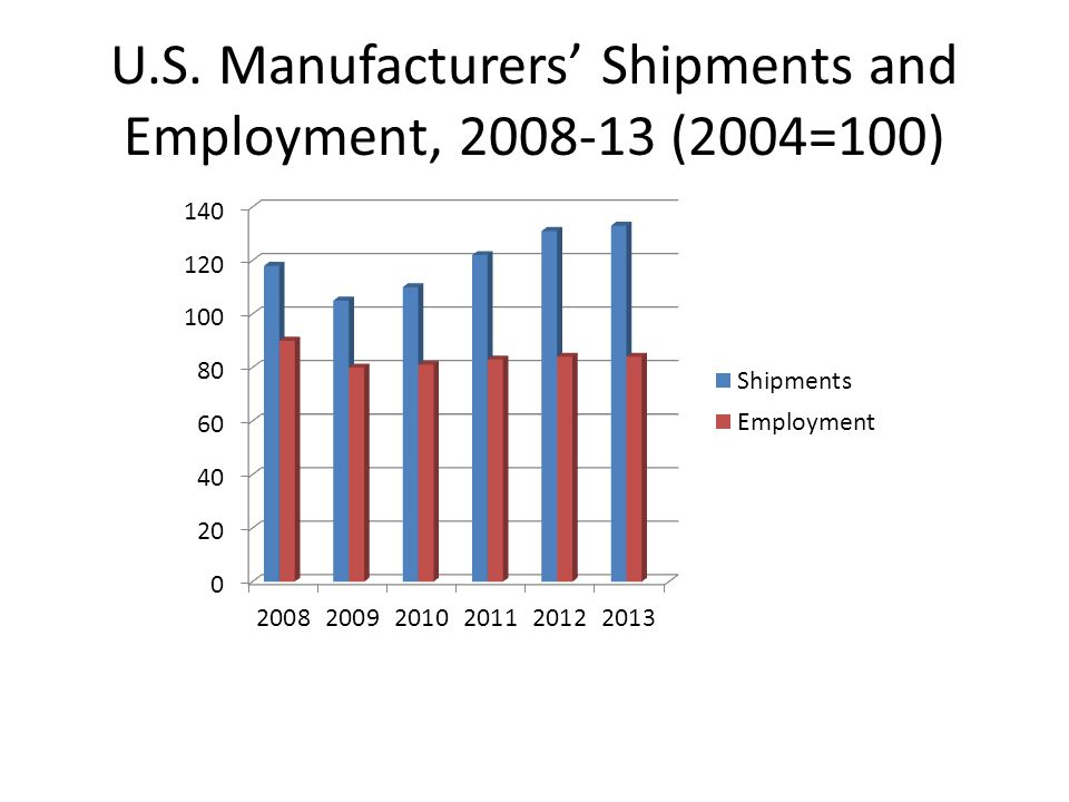 U.S. Manufacturers' Shipments and Employment, 2008-13 (2004=100)