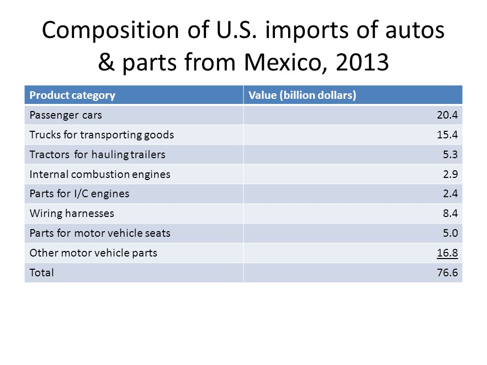 Composition of U.S. imports of autos & parts from Mexico, 2013