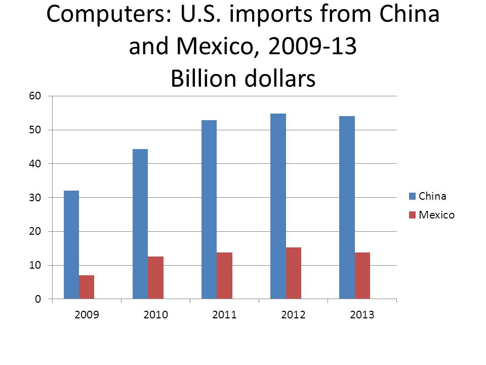 Computers: U.S. imports from China and Mexico, 2009-13 Billion dollars