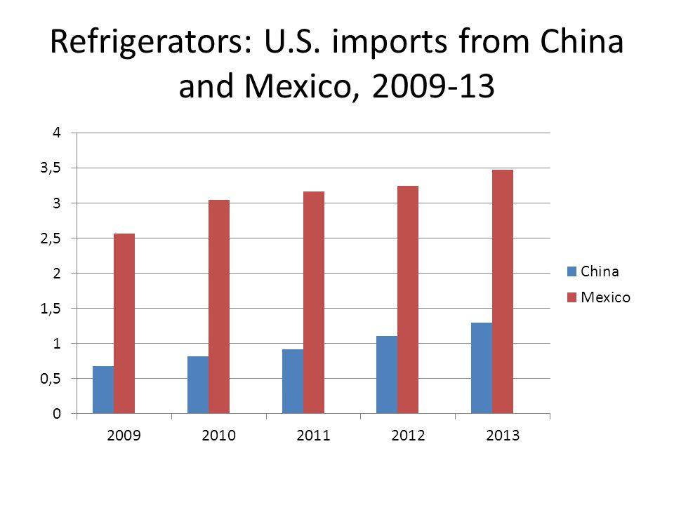 Refrigerators: U.S. imports from China and Mexico, 2009-13