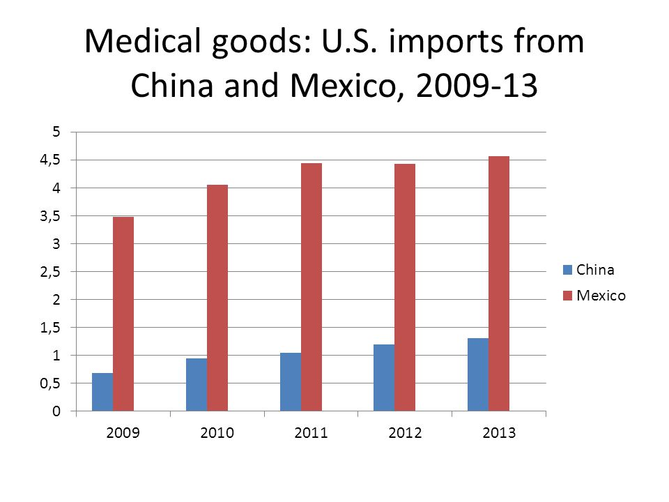 Medical goods: U.S. imports from China and Mexico, 2009-13