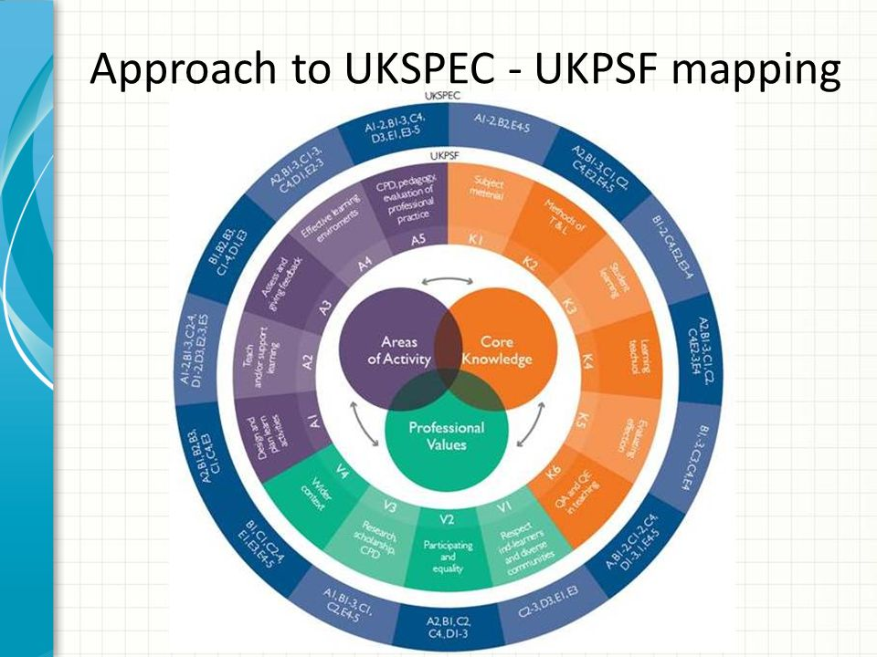 Approach to UKSPEC - UKPSF mapping
