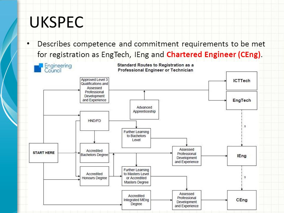 UKSPEC Describes competence and commitment requirements to be met for registration as EngTech, IEng and Chartered Engineer (CEng).