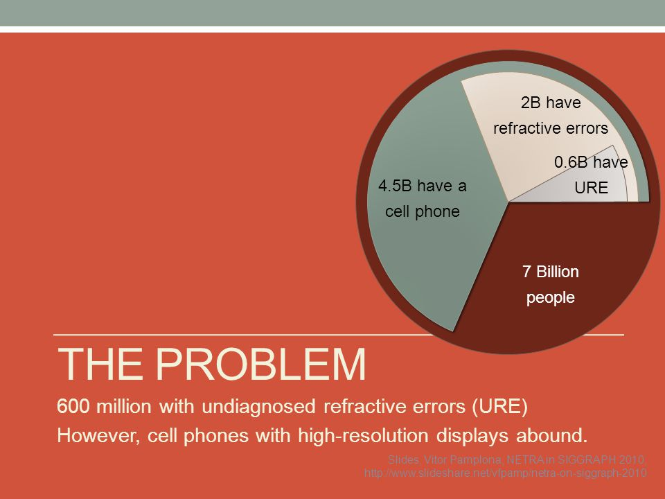 The Problem 600 million with undiagnosed refractive errors (URE)