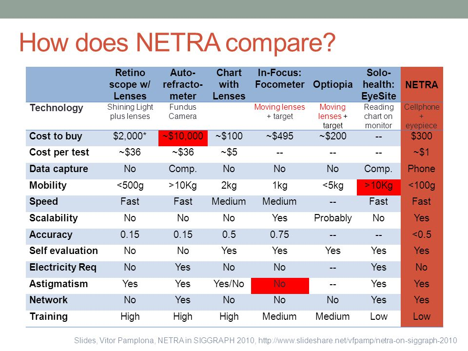 How does NETRA compare Retino scope w/ Lenses Auto-refracto-meter