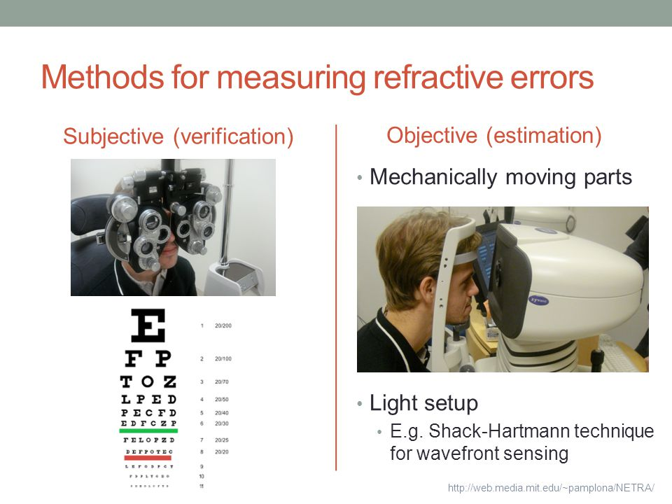 Methods for measuring refractive errors