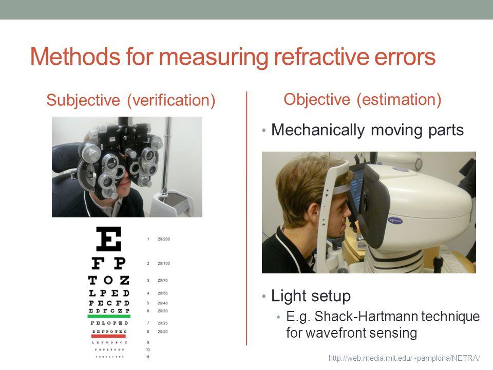 Methods for measuring refractive errors