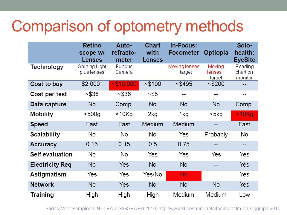 Comparison of optometry methods