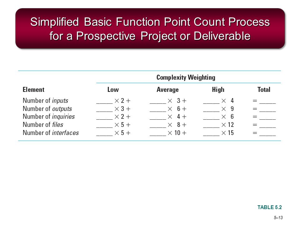 Project Management 6e. Simplified Basic Function Point Count Process for a Prospective Project or Deliverable.
