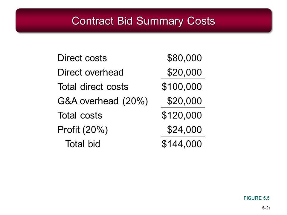 Contract Bid Summary Costs