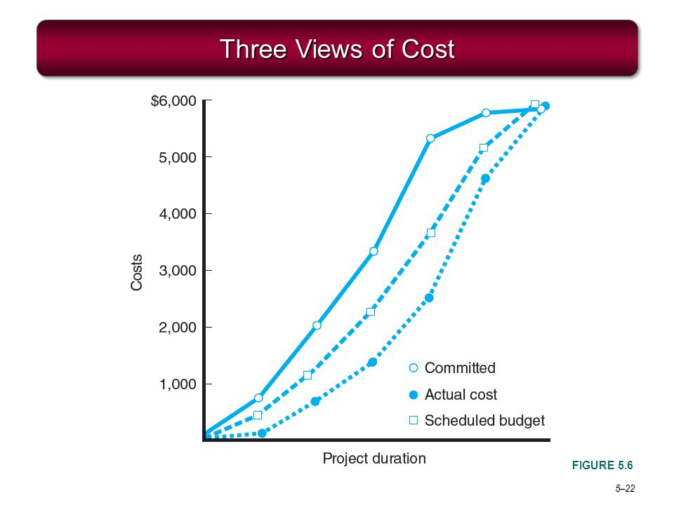 Project Management 6e. Three Views of Cost FIGURE 5.6