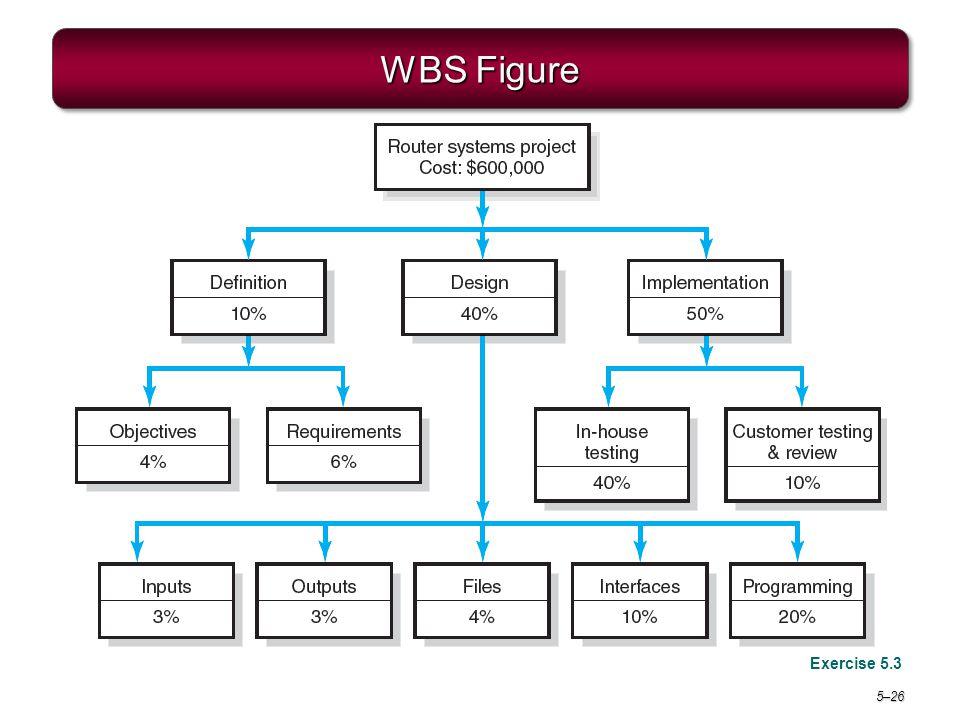 Project Management 6e. WBS Figure Exercise 5.3