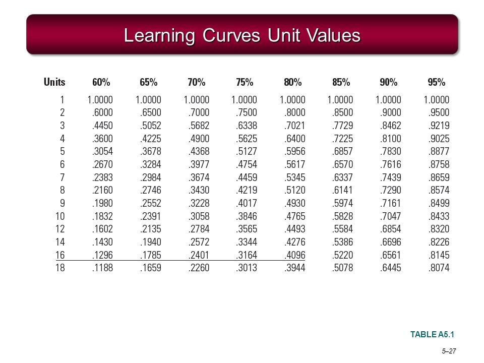 Learning Curves Unit Values